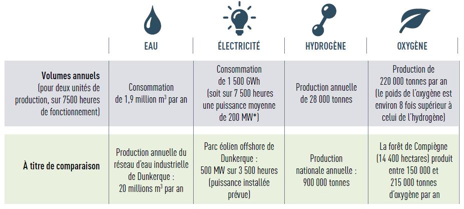 Consommation d'eau : projet 1,9 million m3 par an, le réseau d'eau du Dunkerquois produit 20 millions de m3 par an. Electricité : projet, 200MW de puissance installée, le parc éolien offshore de Dunkerque prévoit 500 MW de puissance installée. Hydrogène : le projet produira 28 000 tonnes d'hydrogène par an, la France produit 900 000 tonnes par an. Oxygène : le projet produira 220 000 tonnes par an, la forêt de Compiègne produit entre 150 000 et 215 000 tonnes par an.