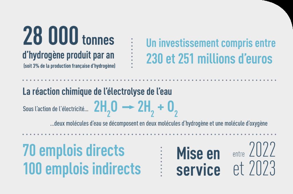 Image : le projet en chiffres <br / > 28 000 tonnes d'hydrogène par an <br / >230 à 251 million d'euros investis <br / >70 emplois directs <br / > 100 emplois indirects <br / > Mise en service entre 2022 et 2023